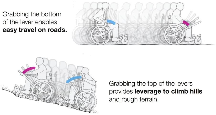 Leveraged Freedom Chair leveraged freedom chair - future health systems